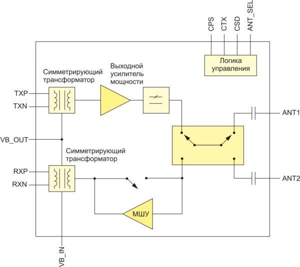 Схема фронтально-оконечной микросборки для приемопередатчиков ZigBee