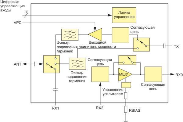 Схема фронтально-оконечной микросборки SKY65366-11