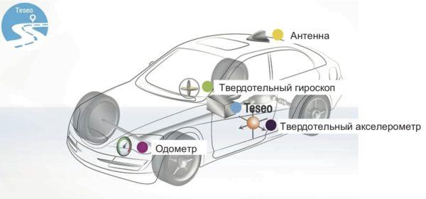 Состав датчиков для системы предсказания положения – система автомобильного мониторинга на базе ГЛОНАСС-приемника