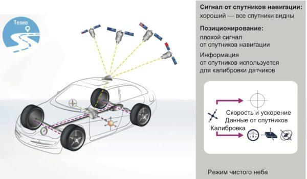 Движение автомобиля в режиме «открытого неба» – система автомобильного мониторинга на базе ГЛОНАСС-приемника