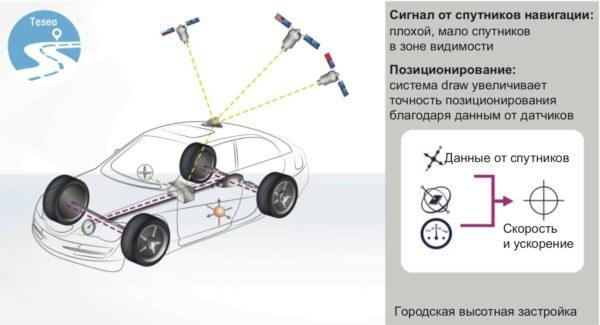 Движение автомобиля в режиме застройки города высотными зданиями – система автомобильного мониторинга на базе ГЛОНАСС-приемника