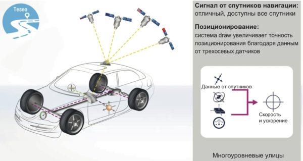 Движение автомобиля на многоуровневой развязке – система автомобильного мониторинга на базе ГЛОНАСС-приемника