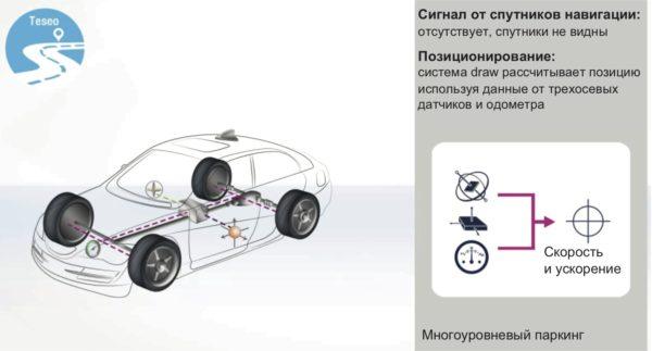 Движение автомобиля на многоуровневом паркинге – система автомобильного мониторинга на базе ГЛОНАСС-приемника