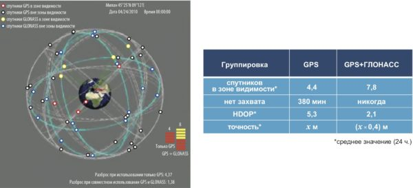 Сравнение возможностей одной и более одной системы GNSS