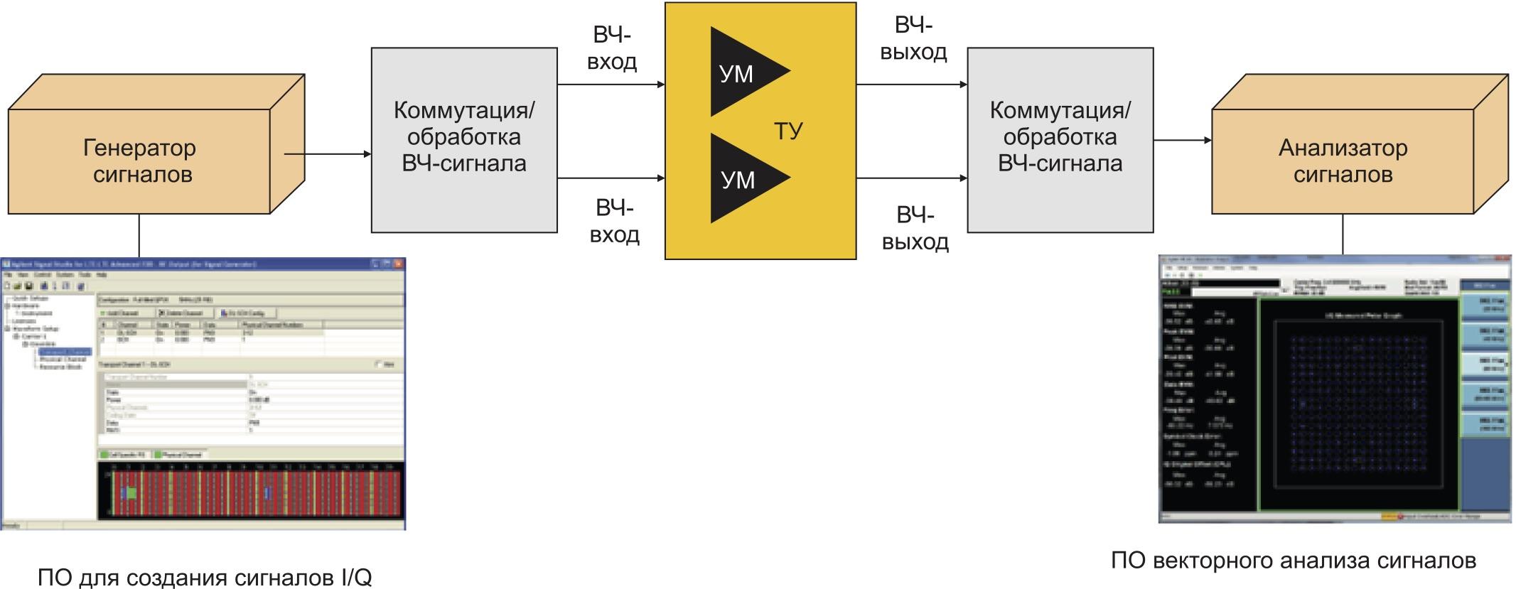 Упрощенная блок-схема тестирования усилителя мощности