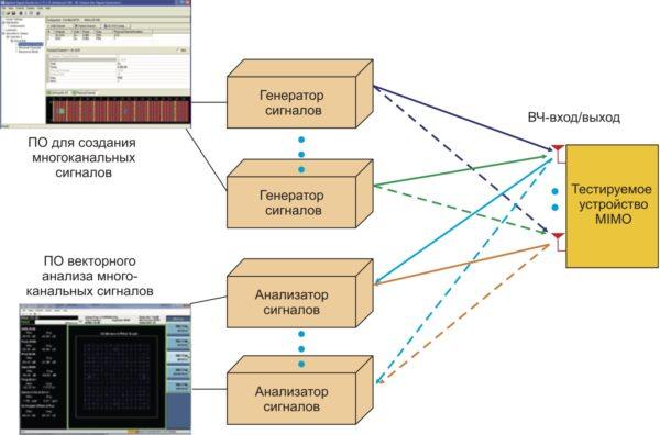 Блок-схема тестирования MIMO