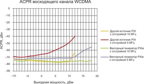 Измерение ACPR при высоком уровне сигнала
