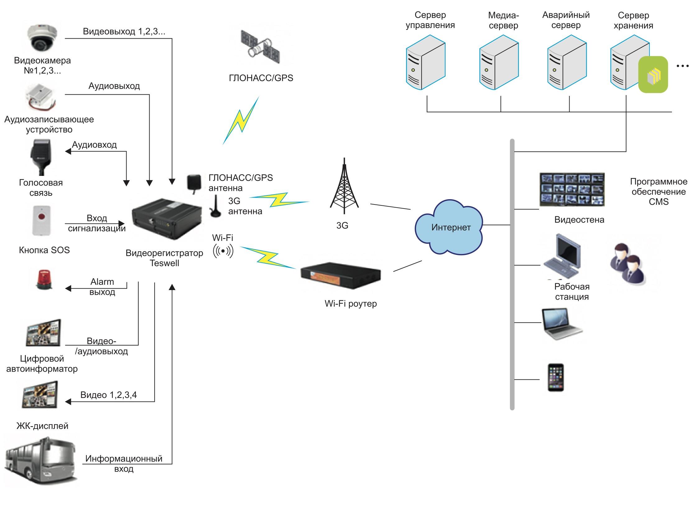 Типовая схема возможностей видеорегистраторов при их установке на пассажирский транспорт - Мониторинг транспорта