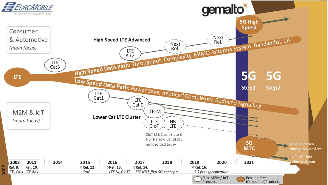 Рынок GSM