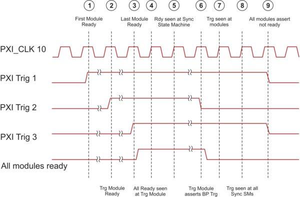 Применение главного опорного сигнала для синхронизации захвата или воспроизведения данных