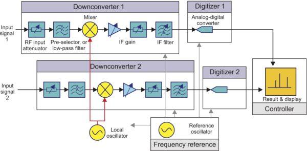 Применение общего гетеродина для достижения когерентности многоканальных анализаторов
