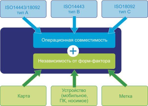 Режимы работы, форм-факторы и стандарты