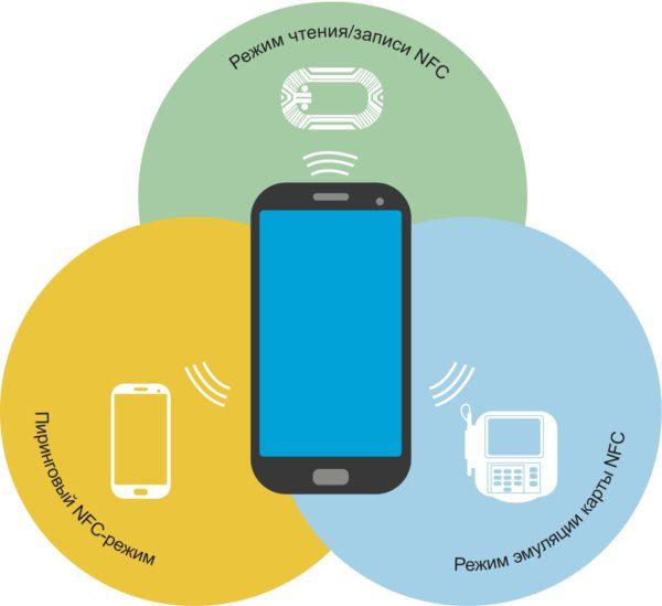 Модели взаимодействия NFC-устройств