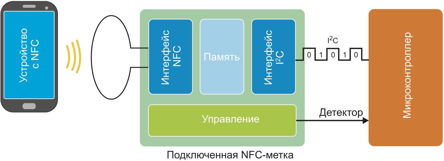 Схема взаимодействия «смартфон–метка» по технологии NFC