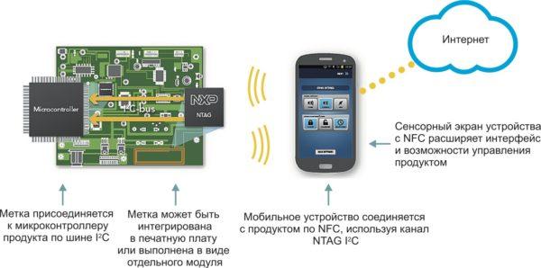 Схема сопряжения различных устройств устройств со смартфоном