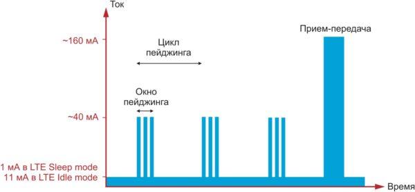 Потребление тока модулем в режимах LTE Sleep/LTE Idle и во время обмена данными с сетью