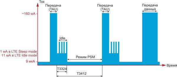 Потребление тока модулем в режиме PSM