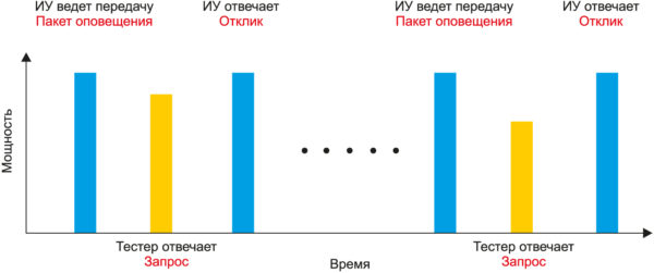 Зависимость мощности трех сигналов стандарта BLE (оповещение, запрос, отклик) от времени