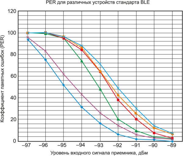 Типичные кривые распределения коэффициента пакетных ошибок для устройств стандарта BLE