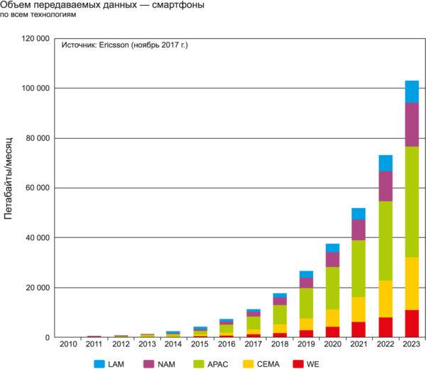Объем передаваемых по мобильной сети данных согласно прогнозу EricssonMobility, декабрь 2017