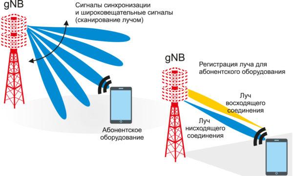 Развертка главного луча ДН-антенны и начальный доступ