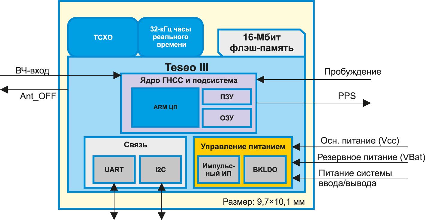 Блок-схема модуля Teseo-LIV3F