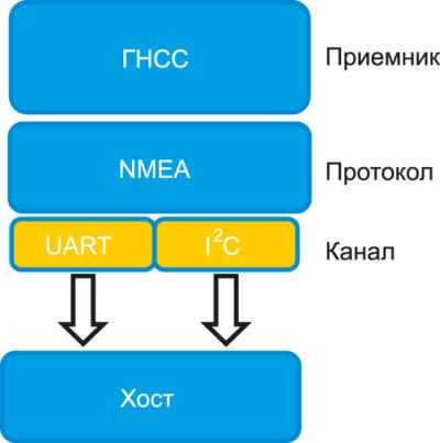 Модуль Teseo-LIV3F имеет два коммуникационных порта UART и I2C