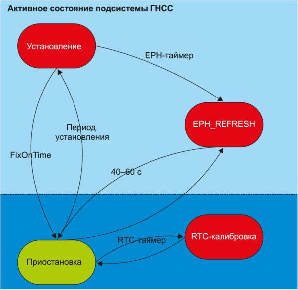 Структурная схема работы модуля в режиме Periodic Low Power Mode