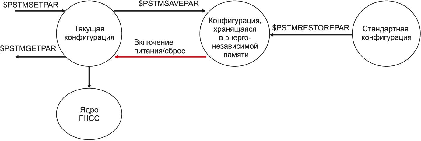 Схема конфигурирования модуля Teseo-LIV3F с использованием протокола NMEA