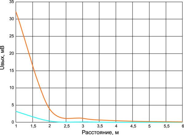 Распространение сигнала в NFMI-канале