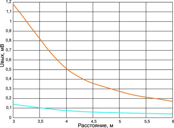 Распространение сигнала в NFMI-канале на дистанции 3–5 м