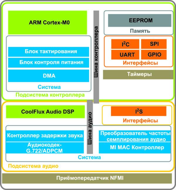 Блок-схема микросхемы NxH2280
