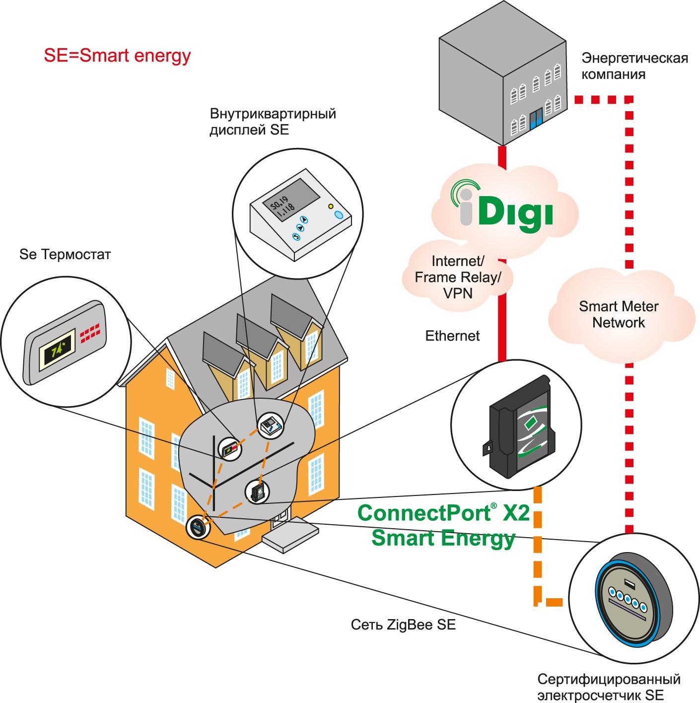Пример применения шлюза Smart Energy