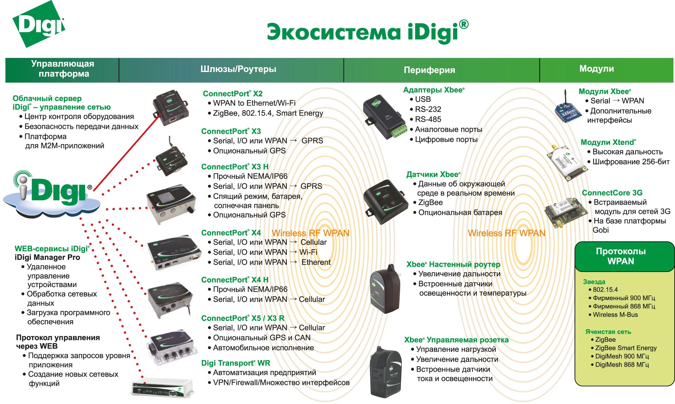 Устройства, которые можно подключить к «облачному» серверу iDigi