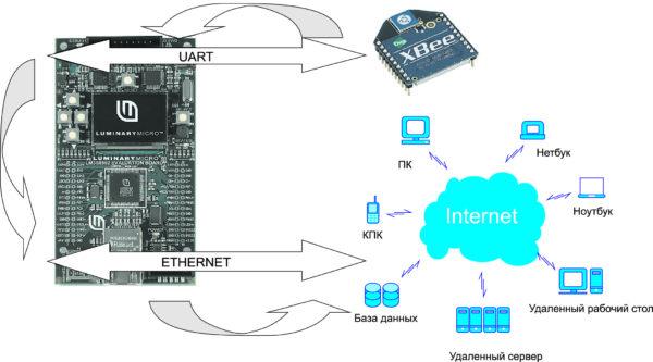 Схема организации расширения модулей XBee