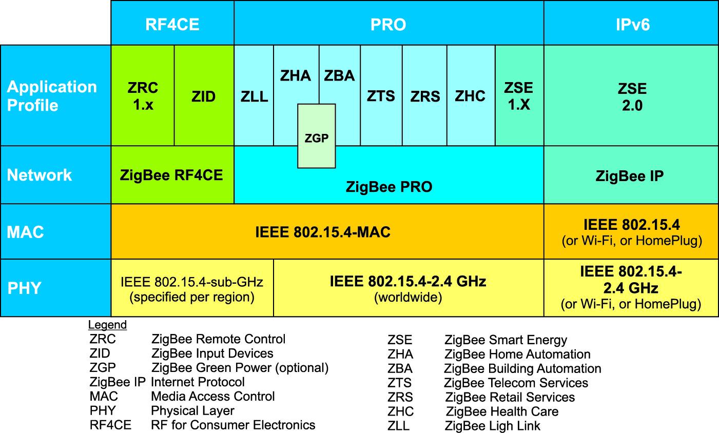 Полный стек ZigBee для приложений, реализующих разные профили на базе спецификаций ZigBee RF4CE, ZigBee Pro и ZigBee IP