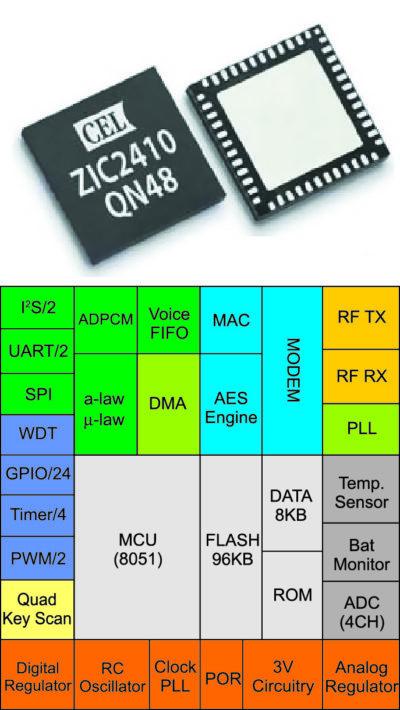 SoC ZIC2410 для диапазона 2,4 ГГц с поддержкой беспроводных стандартов IEEE802.15.4 и SNAP
