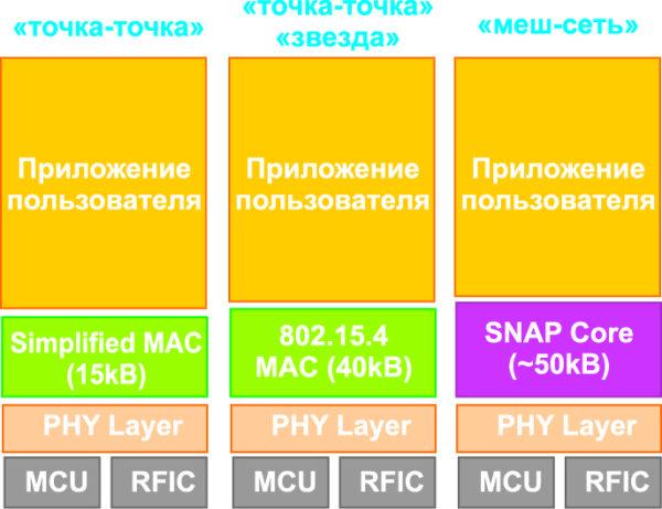 Различные варианты встраиваемого ПО для микросхем и модулей MeshConnect