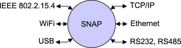 Сетевая операционная система SNAP может использовать любой из доступных на устройстве интерфейсов связи