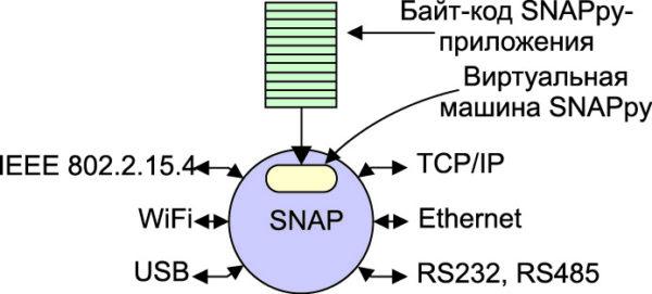 Встроенная в SNAP виртуальная машина позволяет выполнять пользовательское приложение, представляющее собой SNAPpy-скрипты (Python)