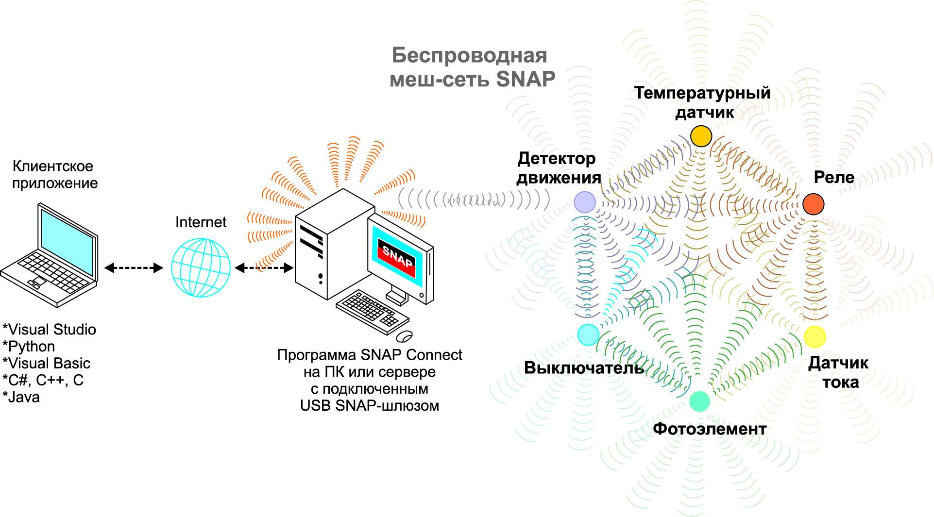 Пример реализации удаленного контроля и управления сетью SNAP с использованием программного интерфейса SNAP Сonnect