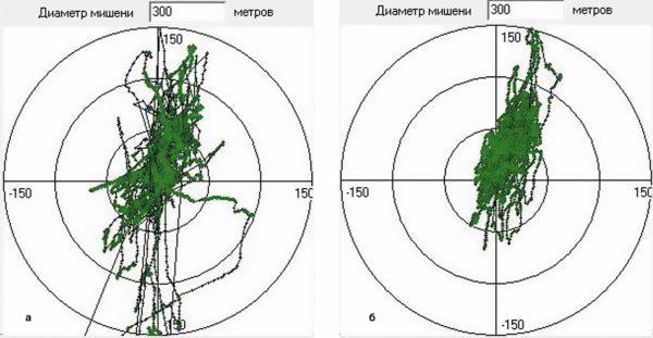 Примеры случайных флуктуаций местоположения, измеренного приемниками в течение 24 ч при статическом тесте: Геос-3 и EB-800A