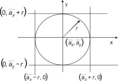 Разновидности областей при оценке точности навигационного приемника
