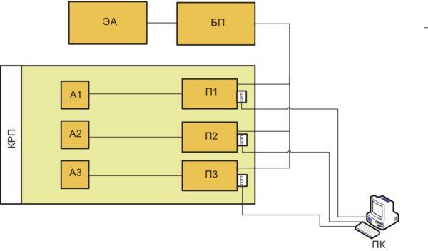 Устройство сравнительного тестирования спутниковых навигационных приемников на плоскости