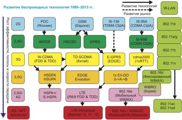 Развитие беспроводных технологий