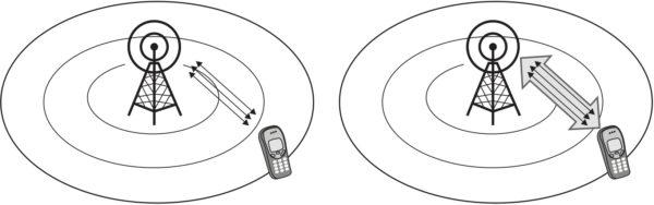 Агрегация несущих использует несколько узких участков спектра для создания одного широкого канала