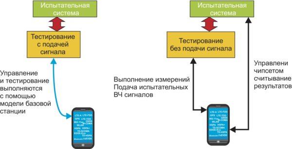 Сравнение тестов с подачей и без подачи сигнала