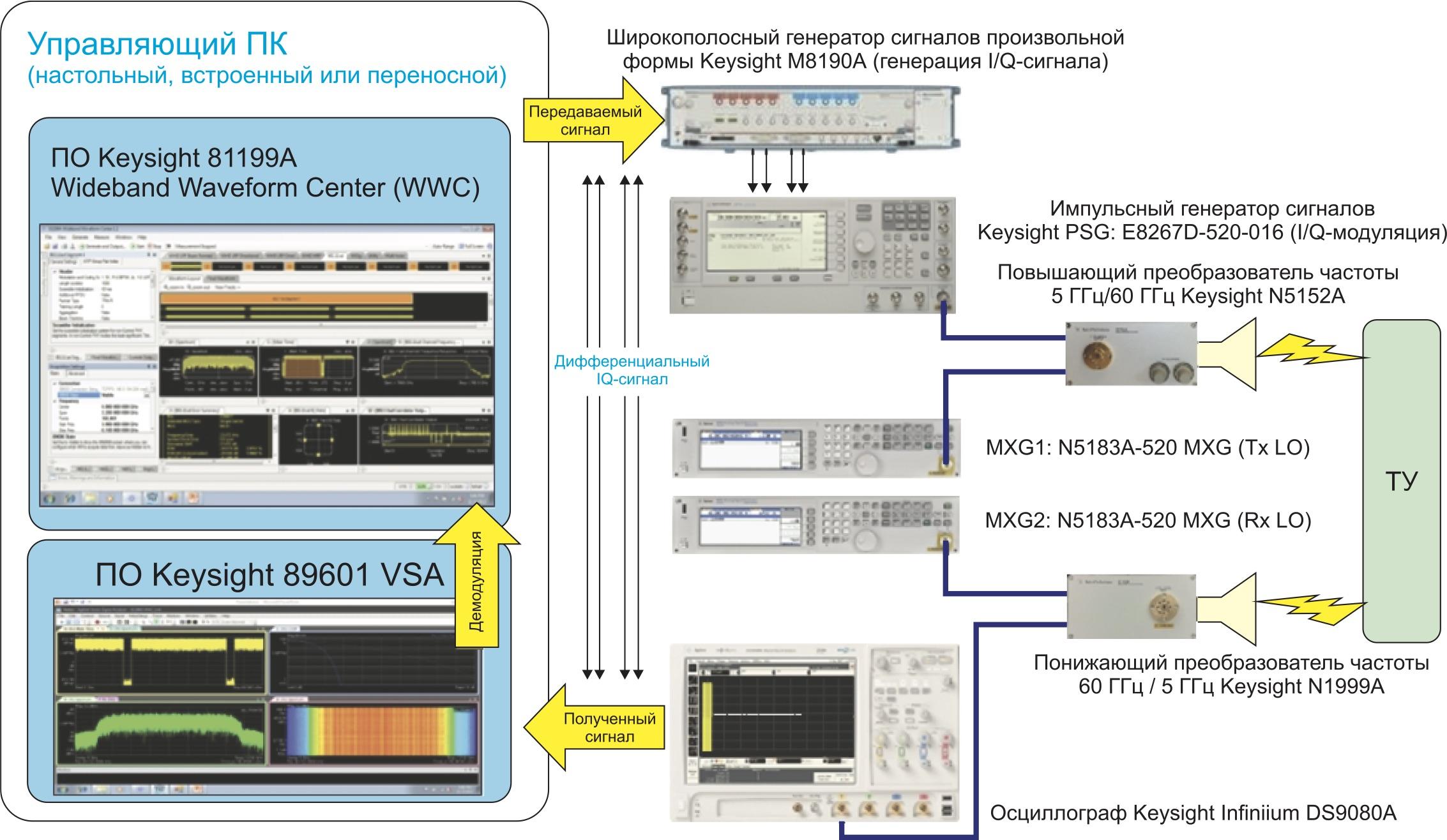 Система Keysight для генерации и анализа сигналов физического уровня 802.11ad