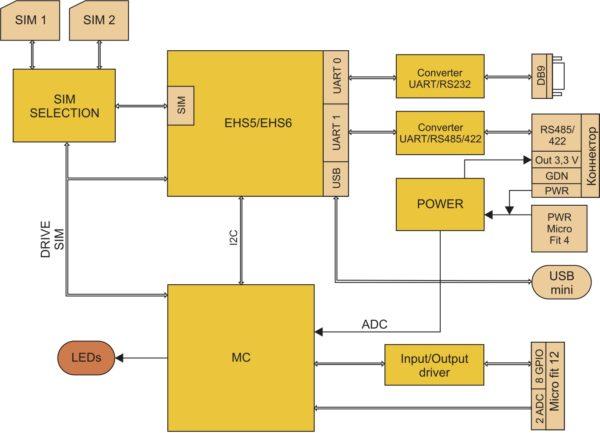 Структурная схема 3G/GSM-модема iRZ TU41