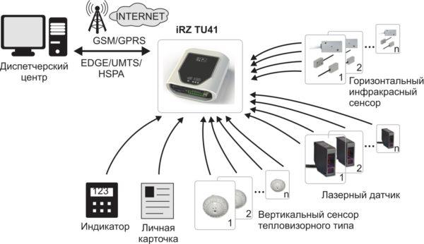 Структурная схема решения для подсчета входящих посетителей на базе 3G/GSM-модема iRZ TU41